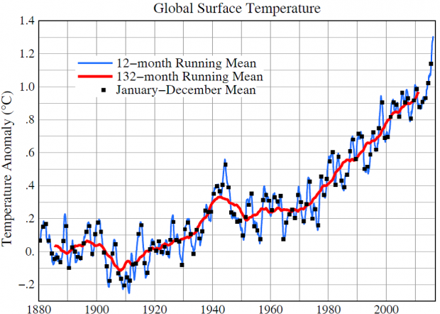 Image result for Global surface temperature relative to 1880- 1920, based on GISTEMP analysis